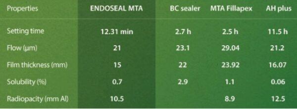Endoseal MTA